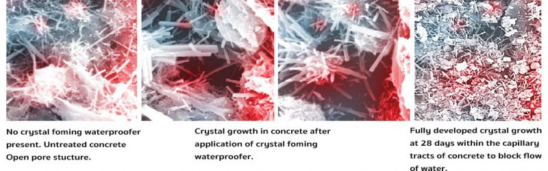 How cormix crystalline